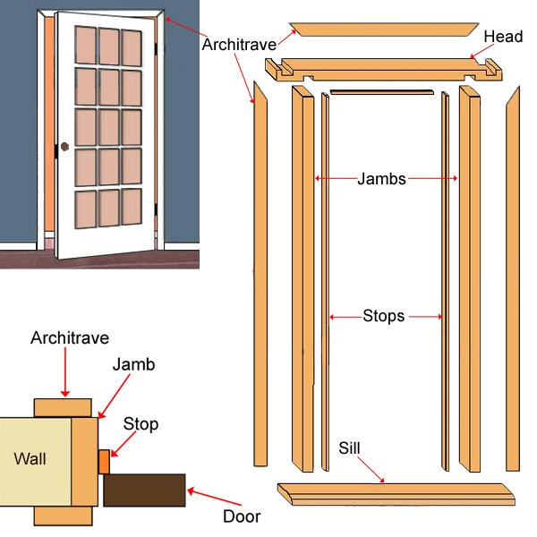 Exterior door frame parts parts of a door frame property Exterior door components